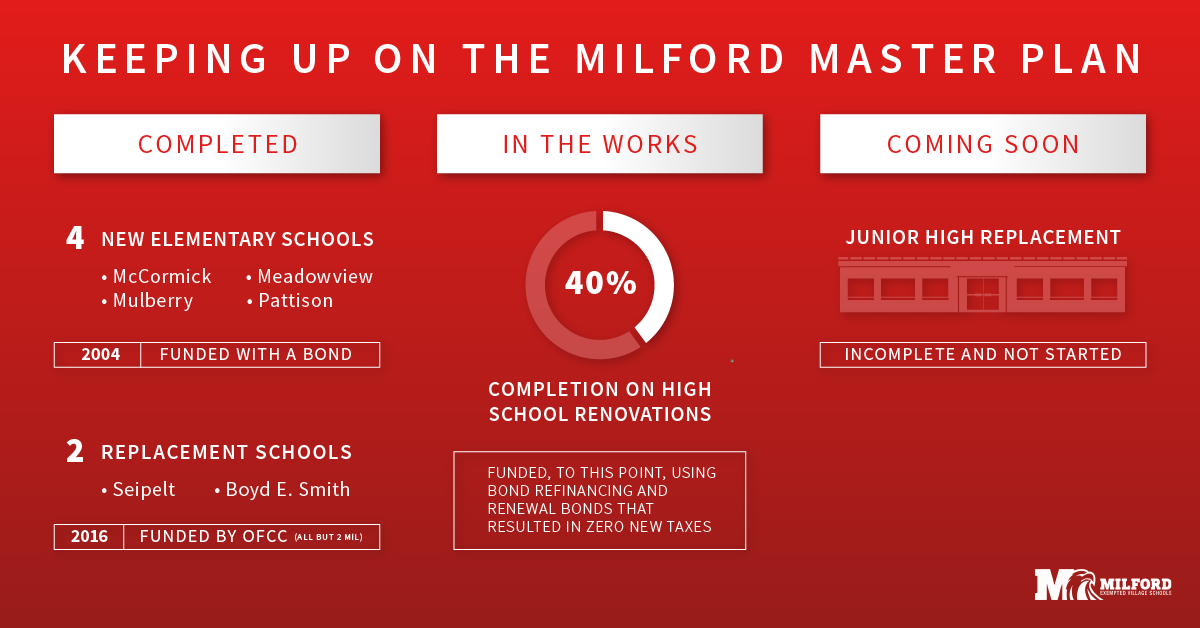 Status of Milford's Facility Master Plan
